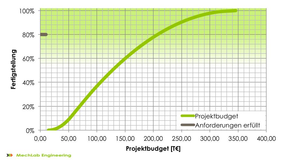 Kalkuliertes Projektbudget mit kumulativer Aufwandsschätzung und Pareto-Regel