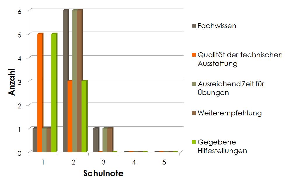 Beurteilung-Grundlagen-Matlab-Simulink-Seminar