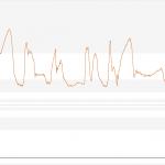Verlauf des physikalischen Wertes während der Messung. grau/hellgrau sind die Grenzen der Auflösung der Bit's