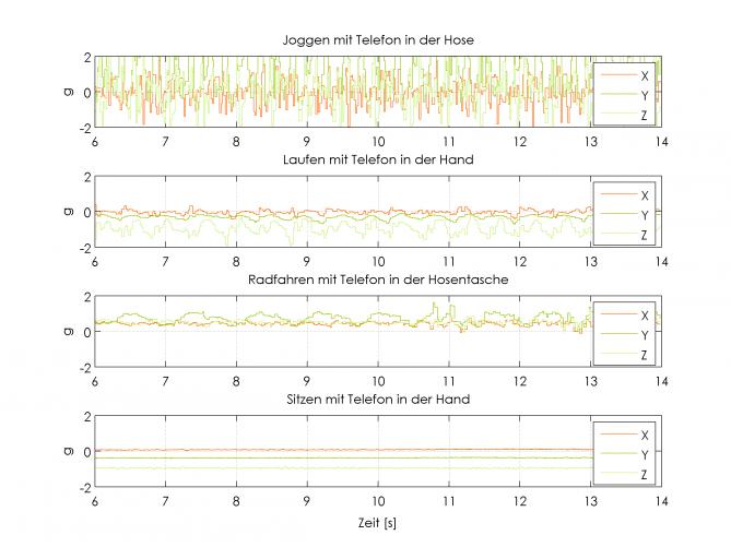 Beschleunigungen in alle 3 Richtungen (acceleration) während verschiedener Aktivitäten
