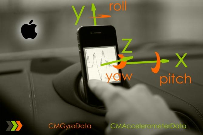 iPhone-CoreMotion-Koordinatensystem