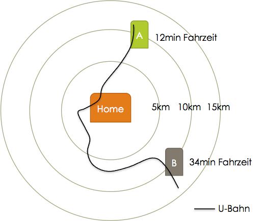 Abstand-Ort-Fahrzeit