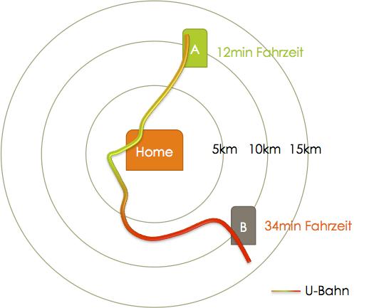 Abstand-Ort-Fahrzeit2