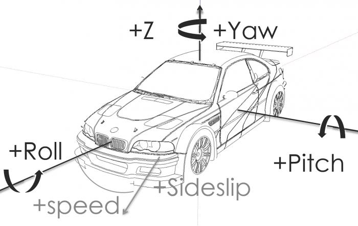 Fahrzeug-Koordinatensystem-DIN70000