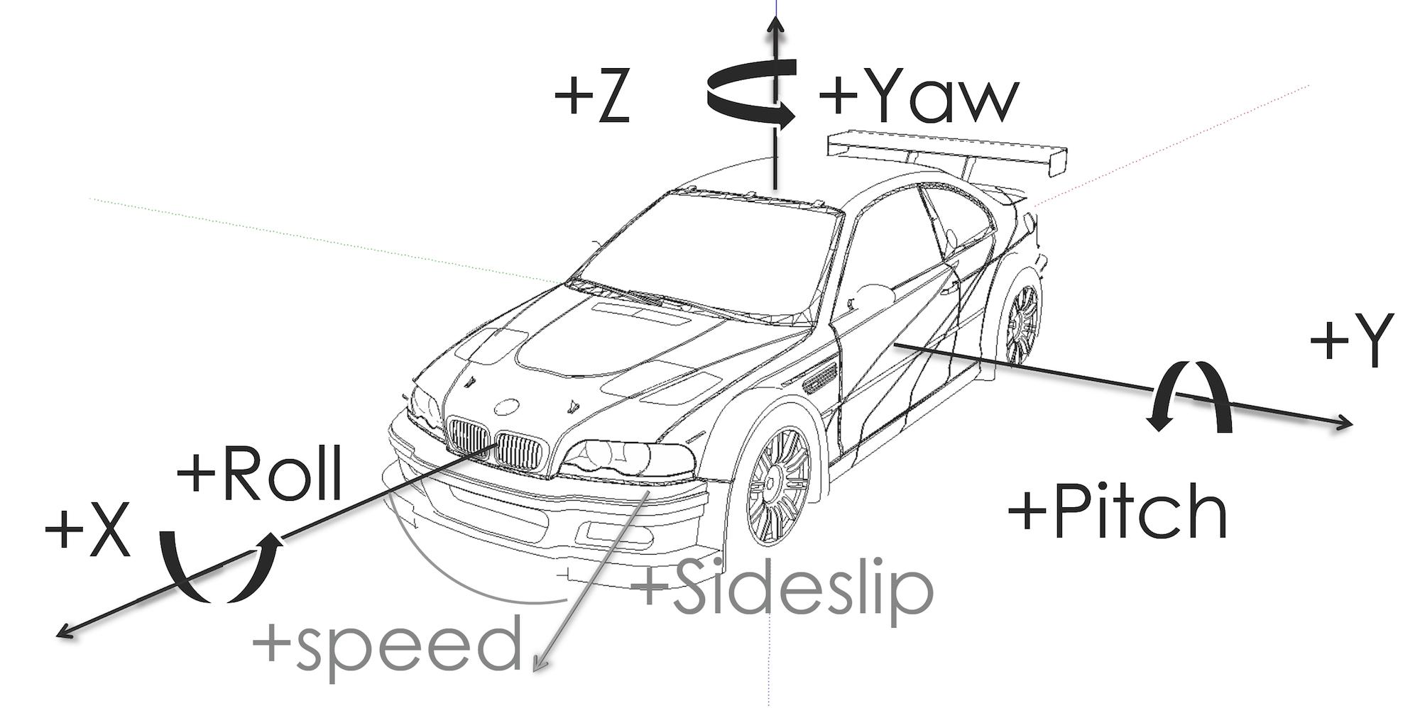 Fahrzeug Koordinatensystem nach DIN70000
