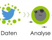 Twitter-Analyse