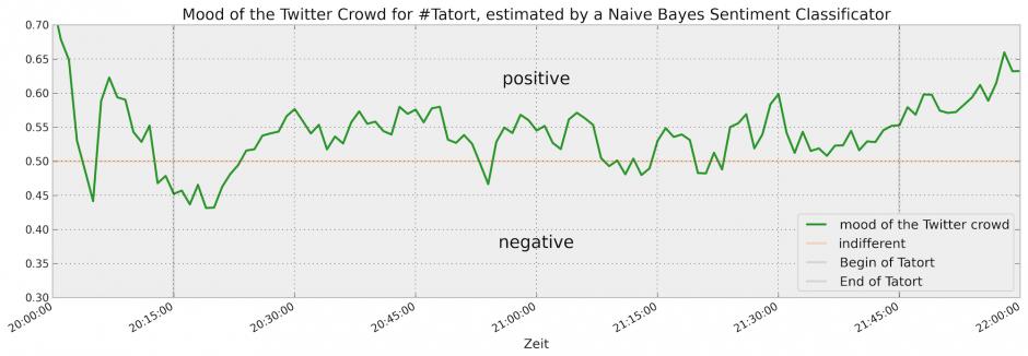 mood-crowd-Tatort