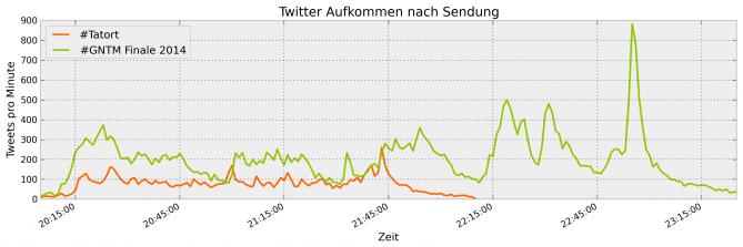 """Tweets pro Minute im Vergleich mit dem Tatort """"Am Ende des Flurs"""""""