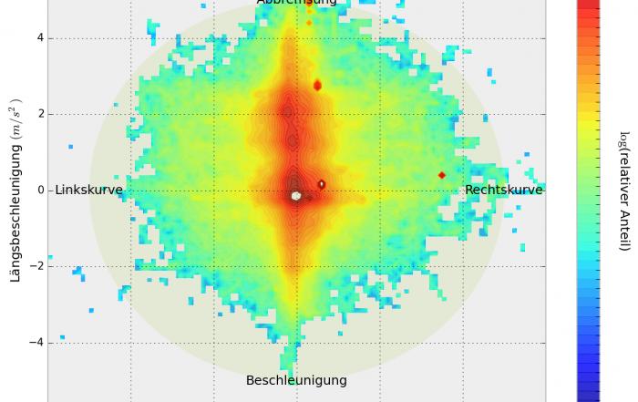 Kamm-Heatmap
