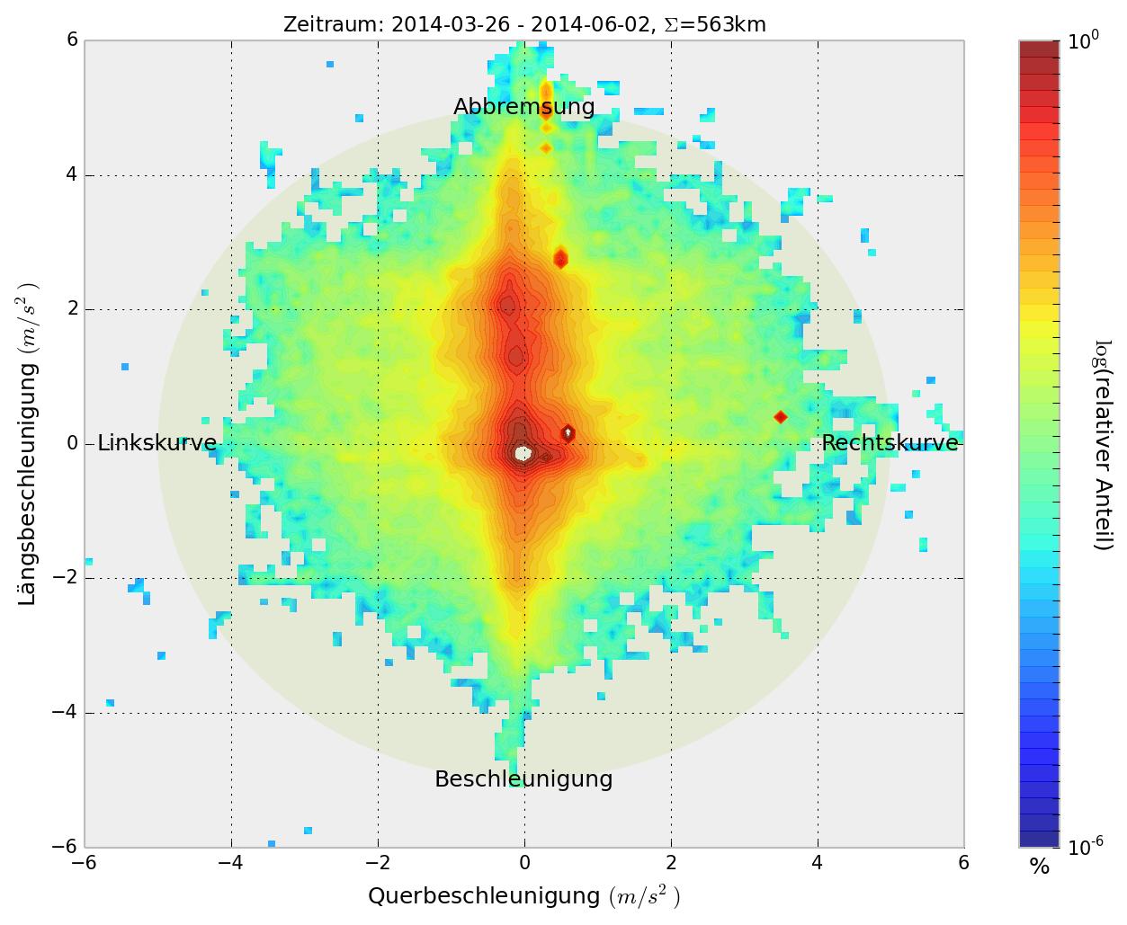 Kamm'scher Kreis stellt Längs- über Querbeschleunigung dar. Farben visualisieren die relative Häufigkeit der Parameter.