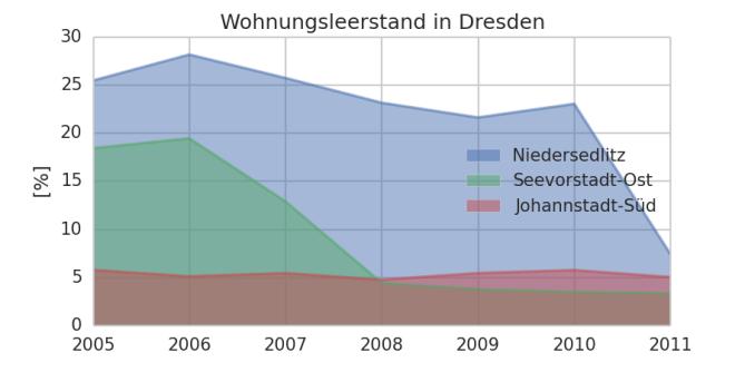 Entwicklung des Wohnungsleerstands in 3 verschiedenen Dresdner Stadtteilen