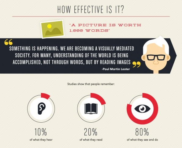 The Power of Visual Communication Infographic via Wyzowl