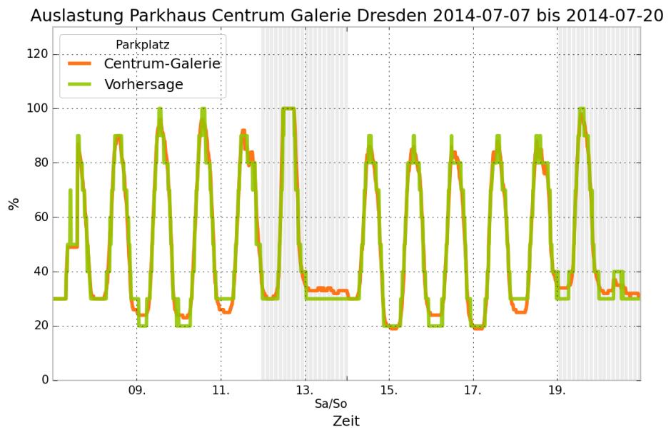 in grün: Machine Learning Vorhersage der Belegung des Parkhauses, in orange: Tatsächliche Belegung
