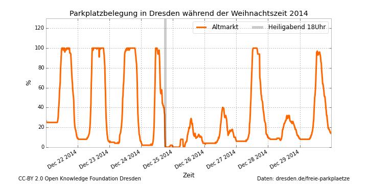 """Belegung des Parkplatzes """"Altmarkt"""" in Dresden während Weihnachten 2014"""