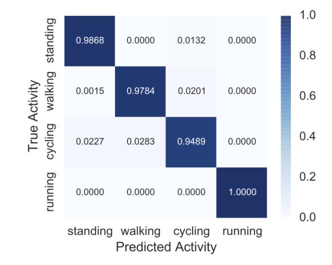 Accuracy der detektierten Aktivitäten bei 80/20 Train/Test Split der Person 106 des PAMAP2 Dataset