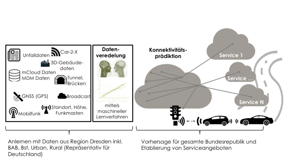 Vorgehen für Daten der CartoX²-Plattform: Bestehende Daten (z.B. aus mCloud) werden zum Anlernen eines Vorhersagemodells genutzt, um ein Konnektivitätsprädiktionsmodell für die gesamte Bundesrepublik zu erstellen