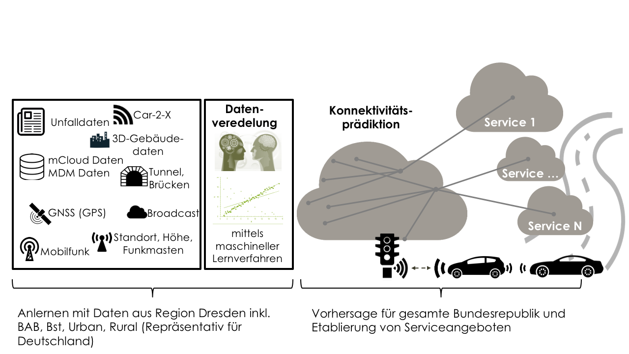 Vorgehen für Daten der CartoX-Plattform: Bestehende Daten (z.B. aus mCloud) werden zum Anlernen eines Vorhersagemodells genutzt, um ein Konnektivitätsprädiktionsmodell für die gesamte Bundesrepublik zu erstellen