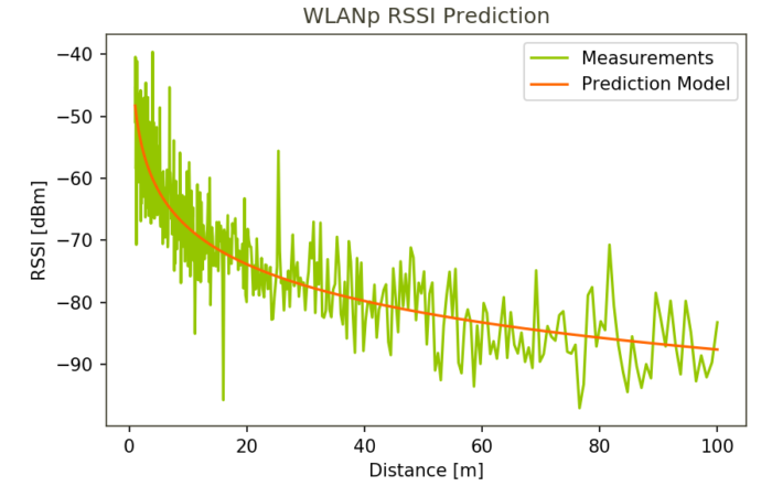 WLANp-RSSI-prediction