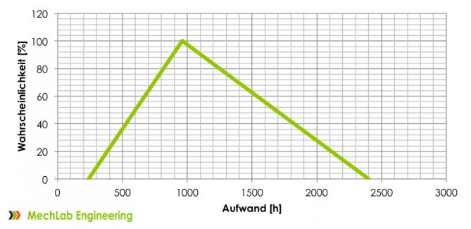 Beispielhafte Aufwandskalkulation mit idealem Aufwand von 240h, geschätztem Aufwand von 960h und einer Unsicherheit von 6.