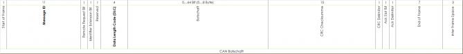 schematischer Aufbau einer CAN-Botschaft nach CAN2.0A Format (mit 11Bit Identifier)