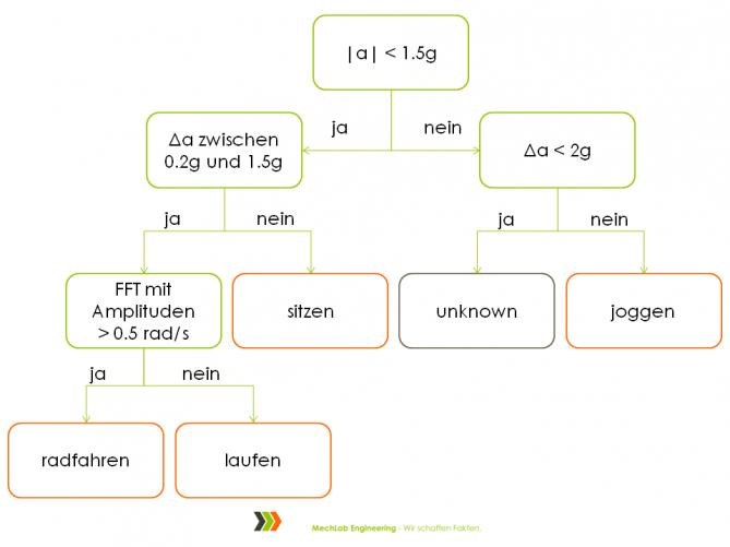 Beispielhafter Klassifikator für Aktivitätserkennung mit Hilfe einfacher Algorithmen und auf Grundlage von Beschleunigung und Drehrate