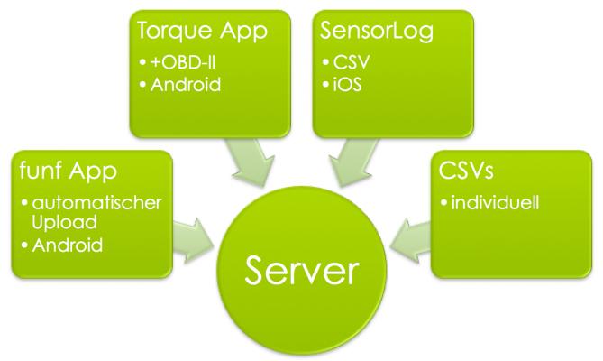 DataViewServer-Datenquellen
