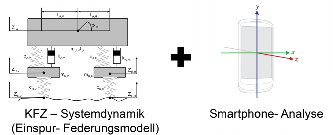 Einspur-Federungsmodell-Smartphone