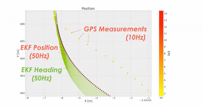 Verbesserte Positionsschätzung durch Extended Kalman Filter im Vergleich zur ursprünglichen GPS Messung