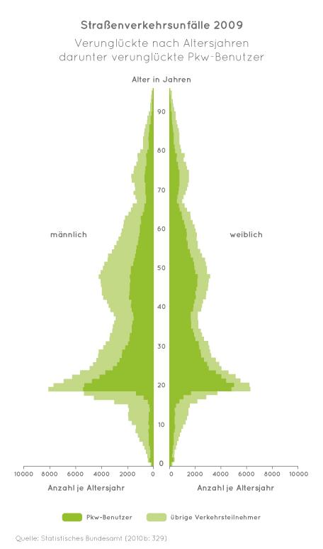 Quelle: Statistisches Bundesamt (2010b) Verkehr. Verkehrsunfälle. 2009. Fachserie 8 Reihe 7. Wiesbaden: Statistisches Bundesamt