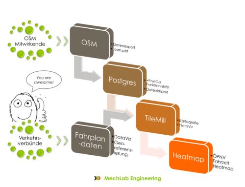 [Tutorial] Entstehung der ÖPNV Fahrzeit Heatmaps 2.0 mit PostgresApp, TileMill und QGIS