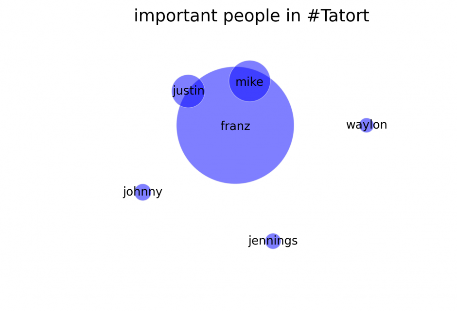 important-people-Tatort