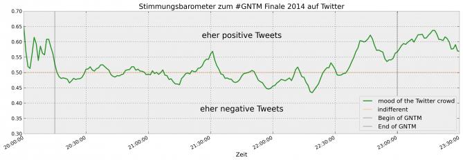 Stimmung der Twitter Crowd während des GNTM Finales 2014