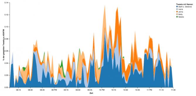 Tweets pro Minute mit Namen (gestapelte Darstellung)
