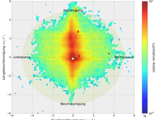 Zwischenauswertung: Naturalistische Fahrverhaltensbeobachtung und Nutzung des KFZ im städtischen Umfeld