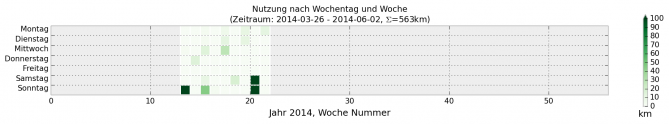 Zurückgelegte Kilometer nach Wochentag und Woche  für gesamtes Jahr 2014 (grau=keine Daten)