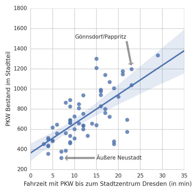 Zusammenhang zwischen der Fahrzeit zum Dresdner Stadtzentrum und dem PKW Bestand in allen Stadtteilen