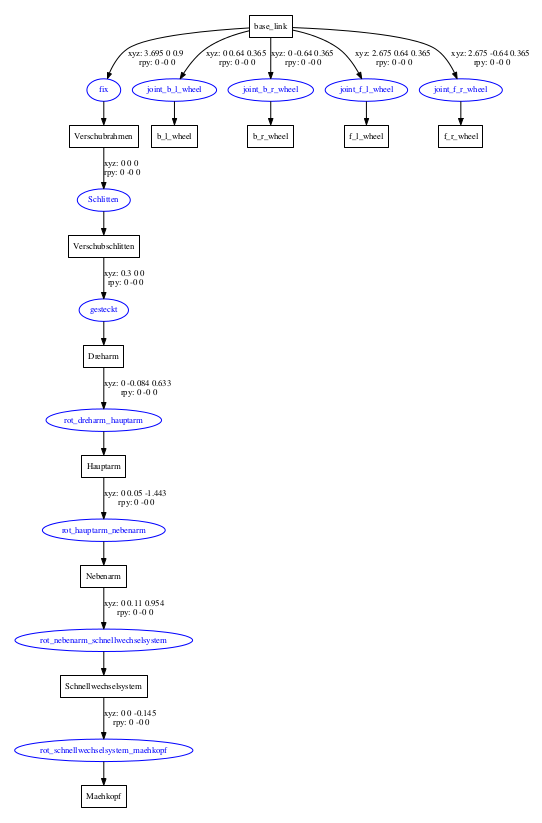Graphviz-Screenshot