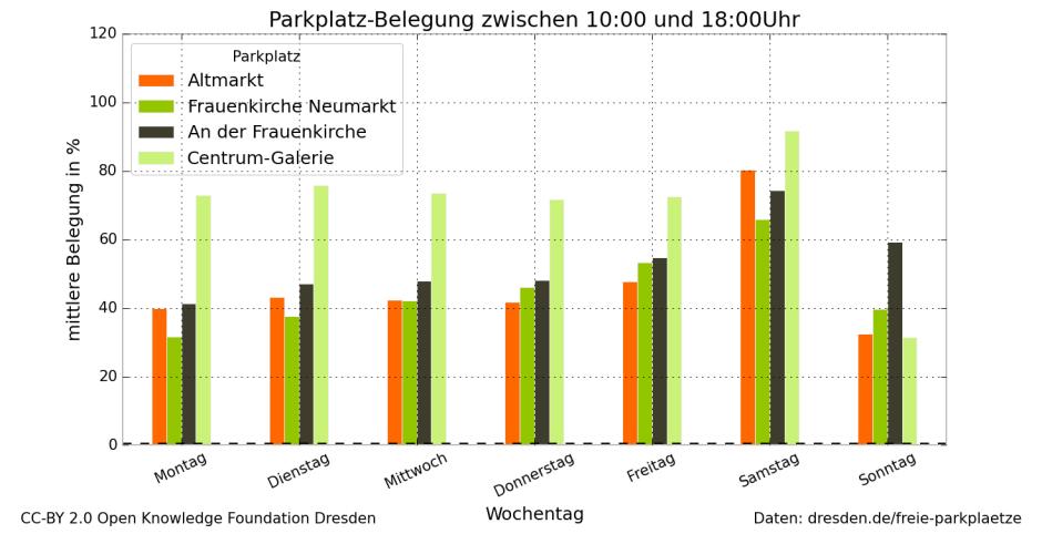 Durchschnittliche Belegung verschiedener Parkplätze tagsüber in Dresden