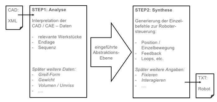 CAD2Robot: Von standardisierten CAD Daten (.wrl) zum fertigen Roboter-Script