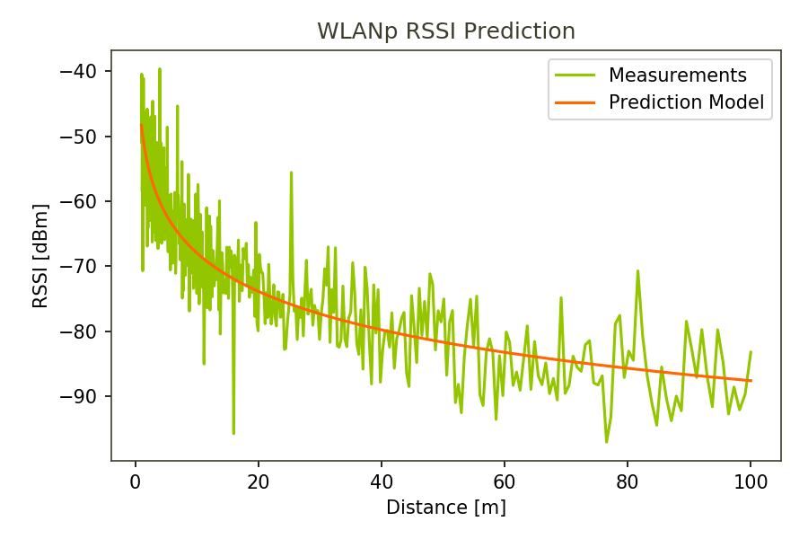 LinearRegression() predicted an RSSI based on measurements for ITS-G5 in 5.9GHz (WLANp)